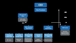 organization-eng