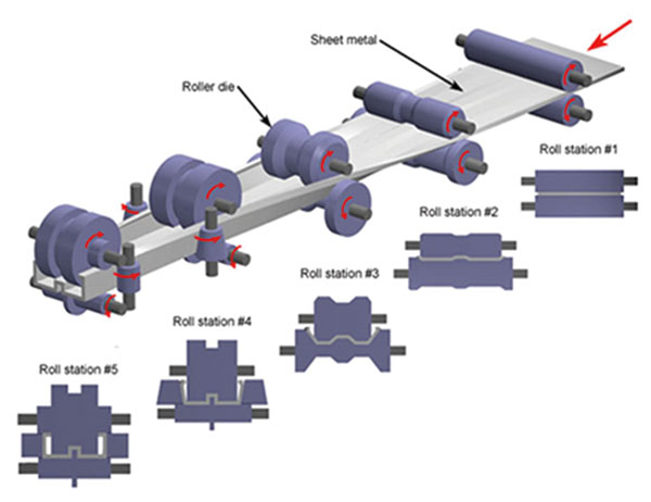roll-forming-principle