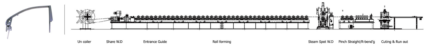 roll forming line layout -1